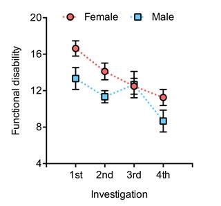 男性及女性患者在接受注射治療前後之關節功能障礙評估